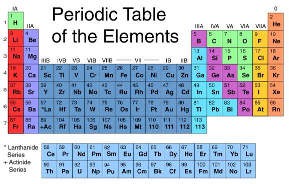 Ten things i just cannot understand nealenjoy for 10 elements of the periodic table